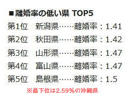 新潟県の離婚率を示す画像